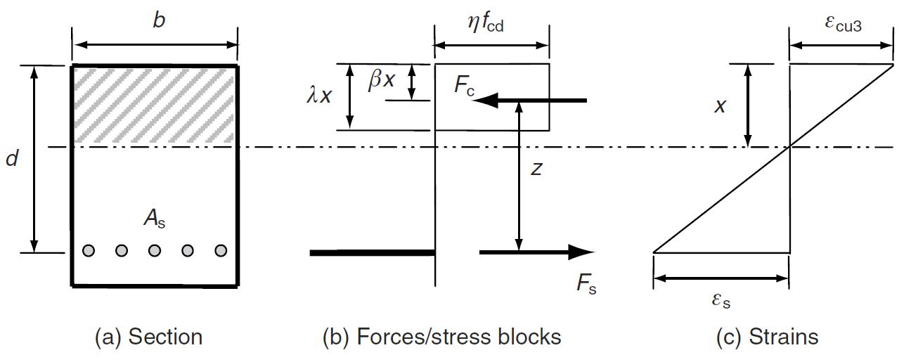 Singly reinforced rectangular beam - forces & stress blocks - strains